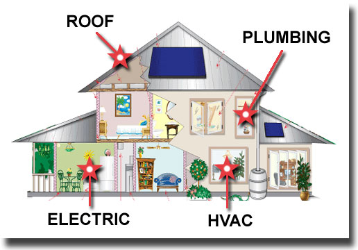Image of a cutaway home, showing what is inspected in a 4-point inspection.
